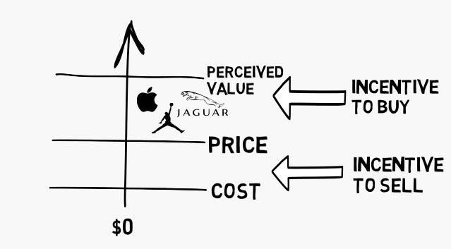 การตั้งราคาไม่ใช่ปัญหาคณิตศาสตร์ แต่มันคือปัญหาการตัดสินใจ แนวทางดี ๆ จาก Sequoia